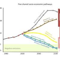 GIF: Five shared socio-economic pathways scenarios